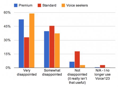 Voice123 Satisfaction Survey