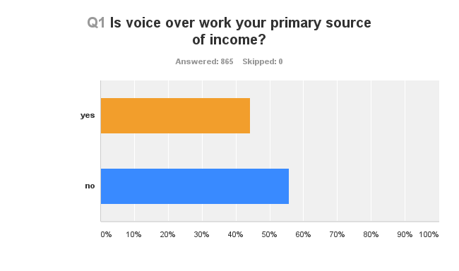 Question 1 Chart