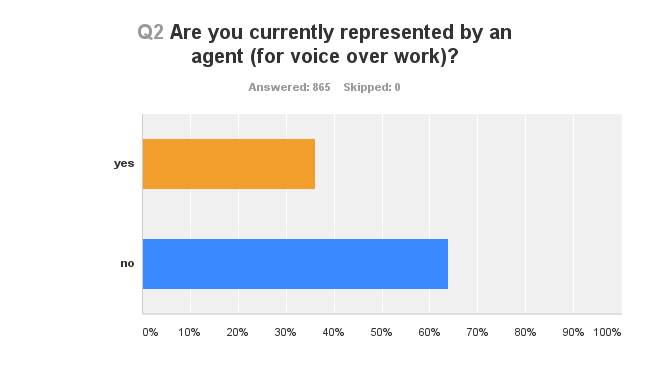 Are you represented by talent agent voice acting